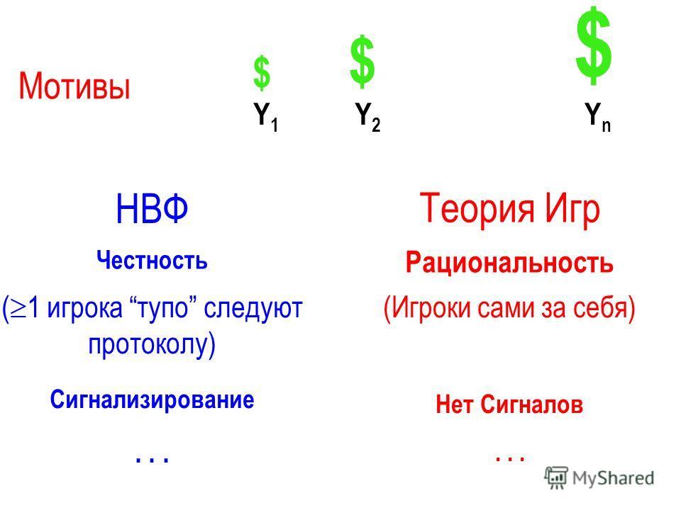 Мотивы Y1Y1 Y2Y2 YnYn НВФ Теория Игр Честность Рациональность ( 1 игрока тупо следуют протоколу) Сигнализирование... (Игроки сами за себя) Нет Сигналов... $ $ $
