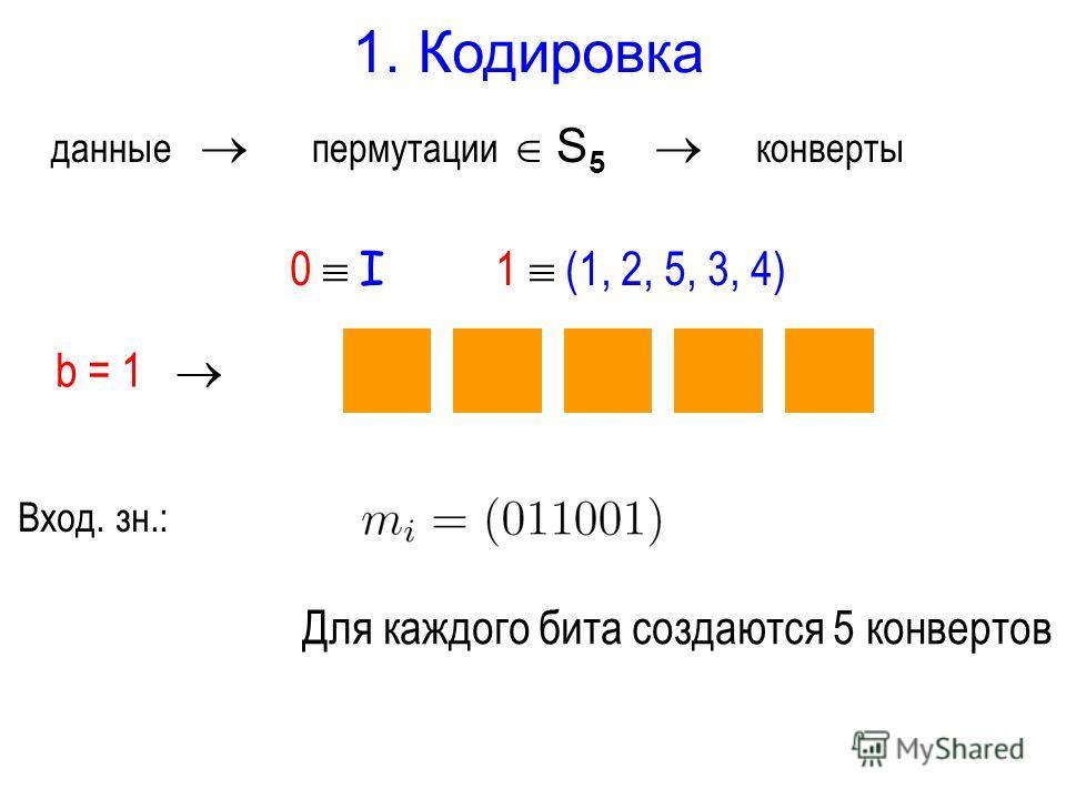 данные пермутации S 5 конверты 1. Кодировка b = 1 0 I 1 (1, 2, 5, 3, 4) 21534 Вход. зн.: Для каждого бита создаются 5 конвертов