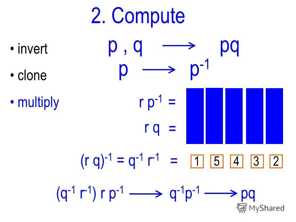 p, q pq 2. Compute invert clone multiply p p -1 r p -1 = r q = 54312 (r q) -1 = q -1 r -1 = 54312 (q -1 r -1 ) r p -1 q -1 p -1 pq