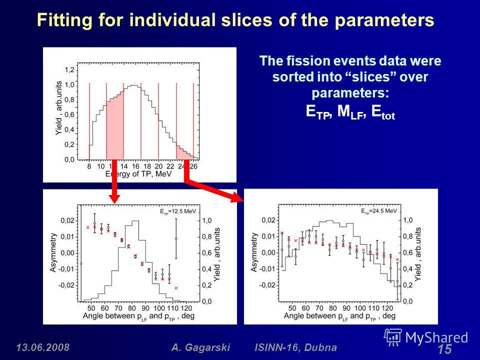 13.06.2008A. Gagarski ISINN-16, Dubna 15 Fitting for individual slices of the parameters The fission events data were sorted into slices over parameters: E TP, M LF, E tot