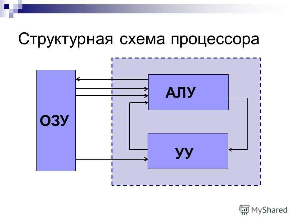 Структурная схема процессора АЛУ УУ ОЗУ
