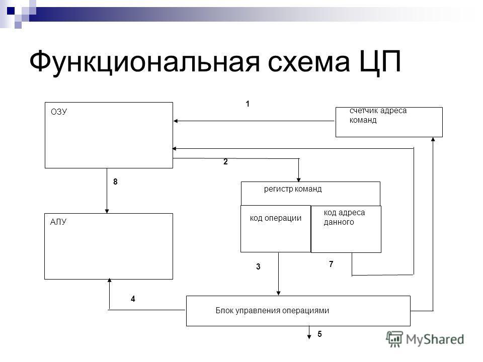 Функциональная схема ЦП ОЗУ счетчик адреса команд АЛУ регистр команд код операции код адреса данного Блок управления операциями 1 2 3 4 5 7 8