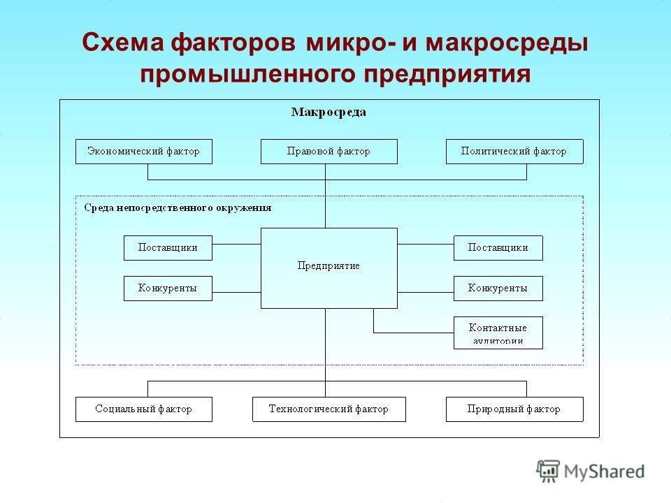 Схема факторов микро- и макросреды промышленного предприятия