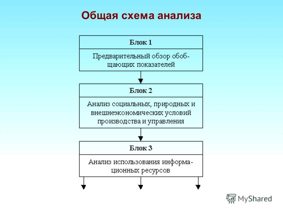Общая схема анализа