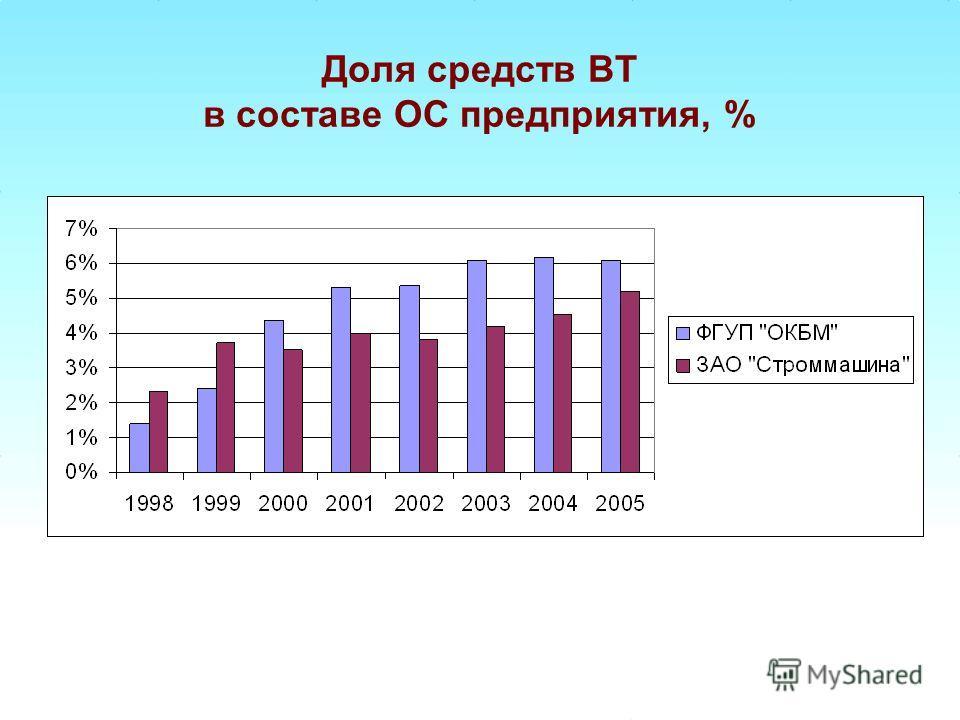 Доля средств ВТ в составе ОС предприятия, %