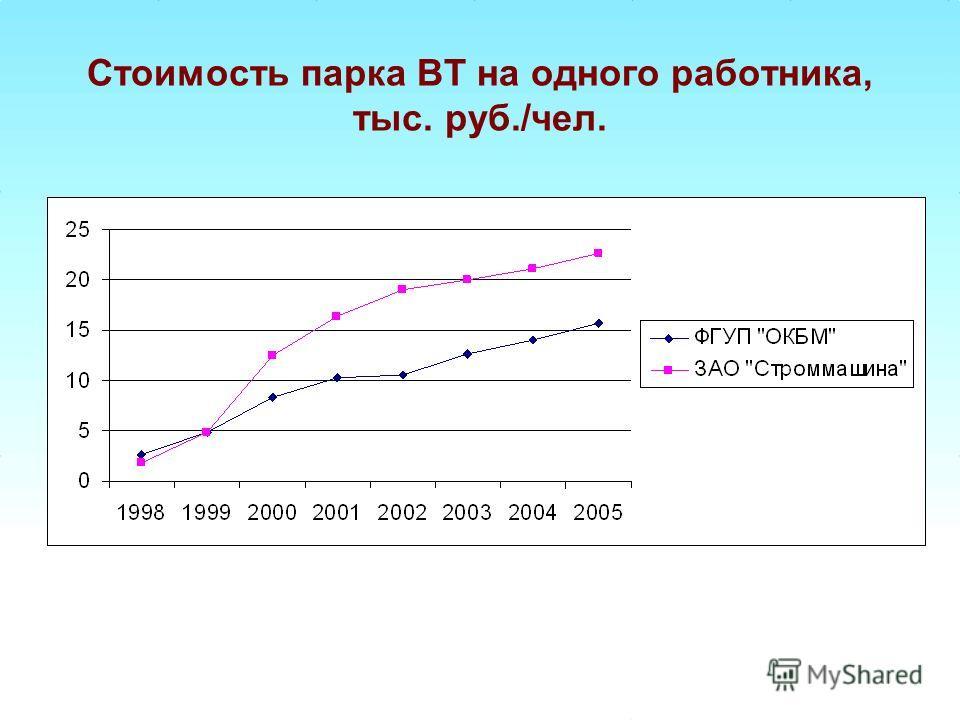 Стоимость парка ВТ на одного работника, тыс. руб./чел.