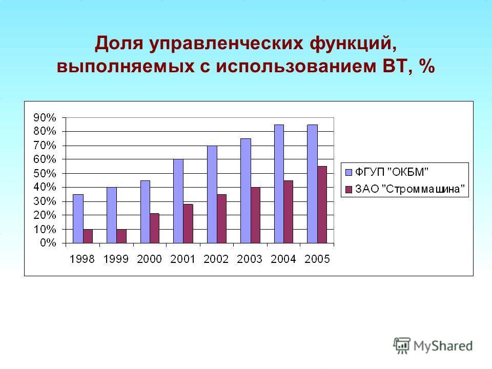 Доля управленческих функций, выполняемых с использованием ВТ, %