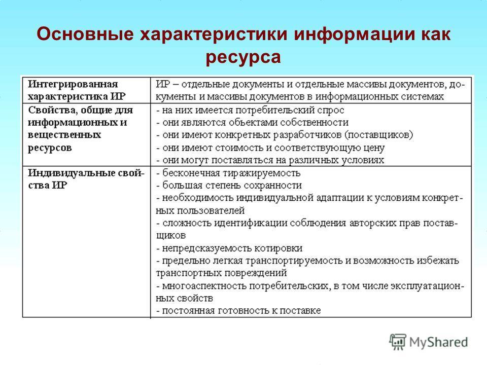 Основные характеристики информации как ресурса
