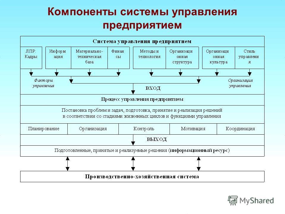 Компоненты системы управления предприятием