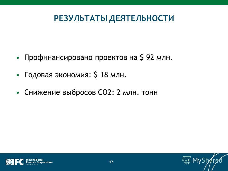 12 Профинансировано проектов на $ 92 млн. Годовая экономия: $ 18 млн. Снижение выбросов СО2: 2 млн. тонн РЕЗУЛЬТАТЫ ДЕЯТЕЛЬНОСТИ