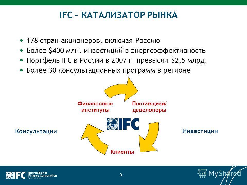 3 IFC – КАТАЛИЗАТОР РЫНКА 178 стран-акционеров, включая Россию Более $400 млн. инвестиций в энергоэффективность Портфель IFC в России в 2007 г. превысил $2,5 млрд. Более 30 консультационных программ в регионе Консультации Инвестиции