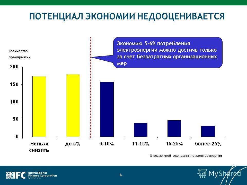4 Экономию 5-6% потребления электроэнергии можно достичь только за счет беззатратных организационных мер ПОТЕНЦИАЛ ЭКОНОМИИ НЕДООЦЕНИВАЕТСЯ Количество предприятий % возможной экономии по электроэнергии