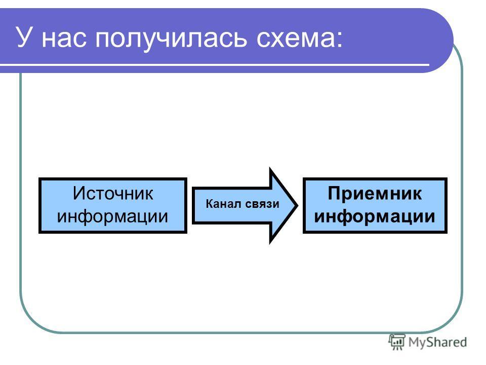 У нас получилась схема: Источник информации Приемник информации Канал связи