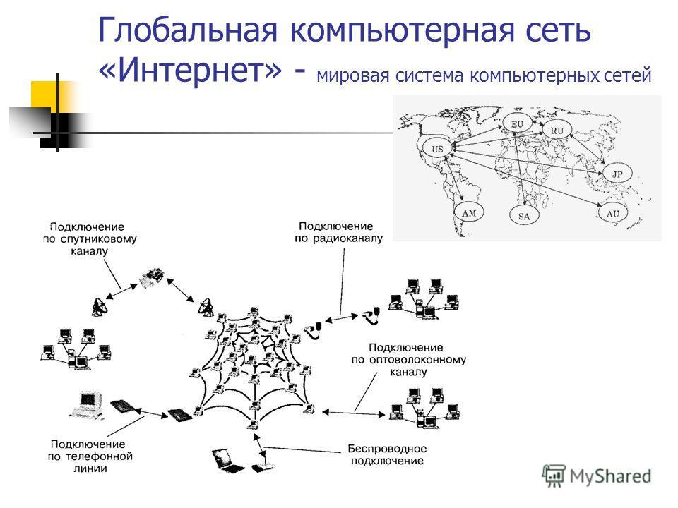 Глобальная компьютерная сеть «Интернет» - мировая система компьютерных сетей