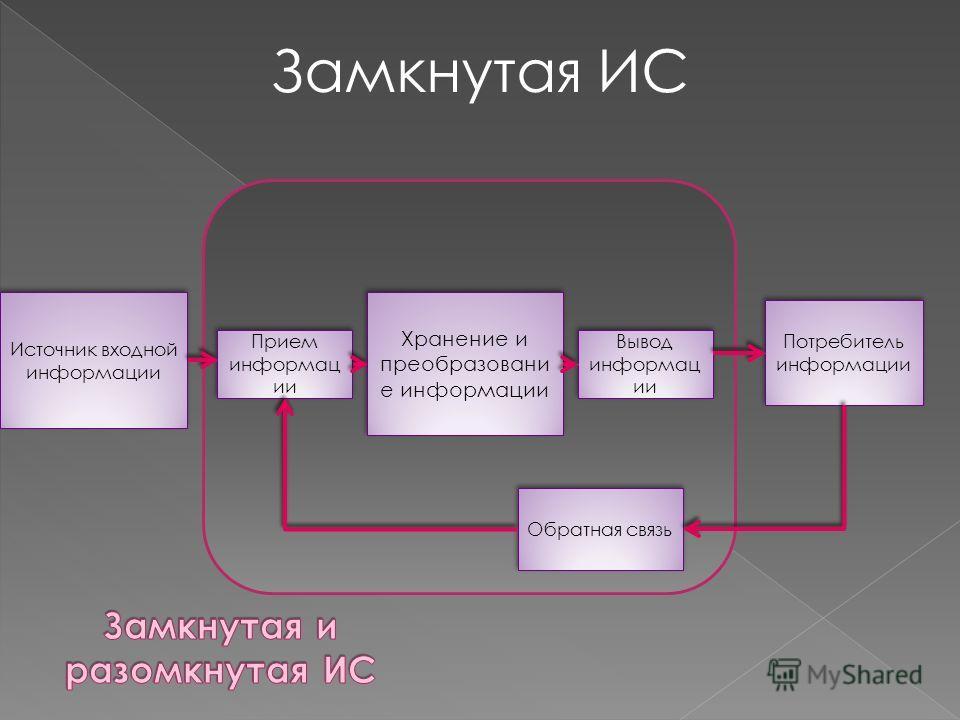 Источник входной информации Прием информац ии Хранение и преобразовани е информации Вывод информац ии Потребитель информации Замкнутая ИС Обратная связь