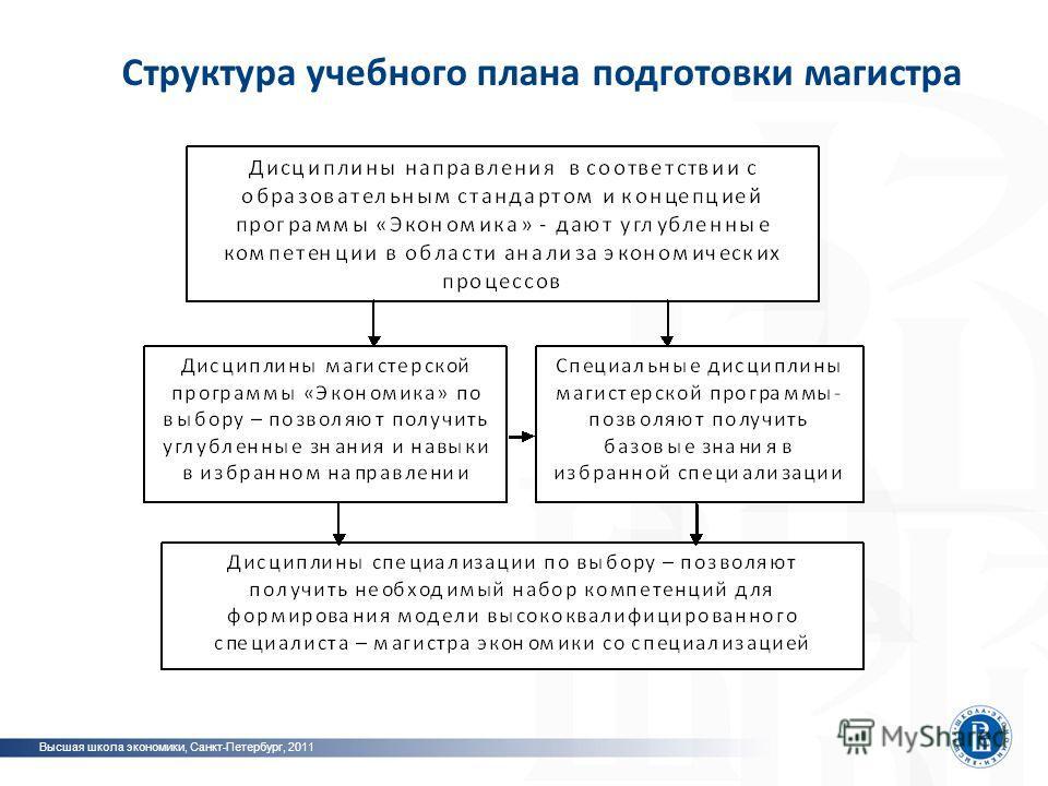Структура учебного плана подготовки магистра Высшая школа экономики, Санкт-Петербург, 2011