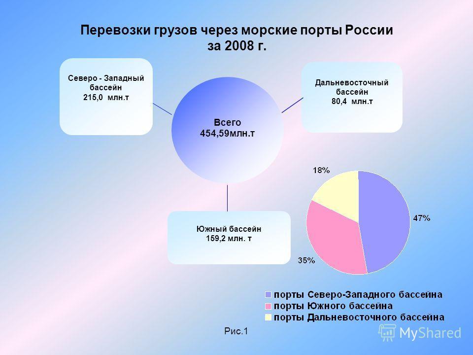 Рис.1 Перевозки грузов через морские порты России за 2008 г. Северо - Западный бассейн 215,0 млн.т Всего 454,59млн.т Южный бассейн 159,2 млн. т Дальневосточный бассейн 80,4 млн.т
