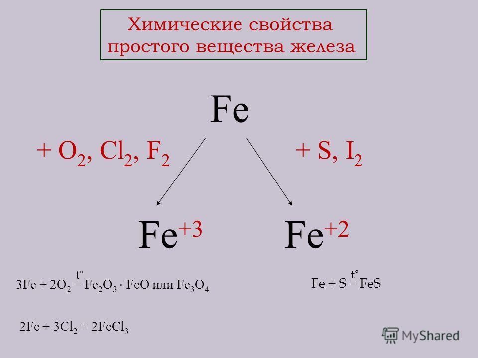 Химические свойства простого вещества железа Fe + O 2, Cl 2, F 2 + S, I 2 Fe +3 Fe +2 3Fe + 2O 2 = Fe 2 O 3 · FeO или Fe 3 O 4 2Fe + 3Cl 2 = 2FeCl 3 t°t° Fe + S = FeS t°t°