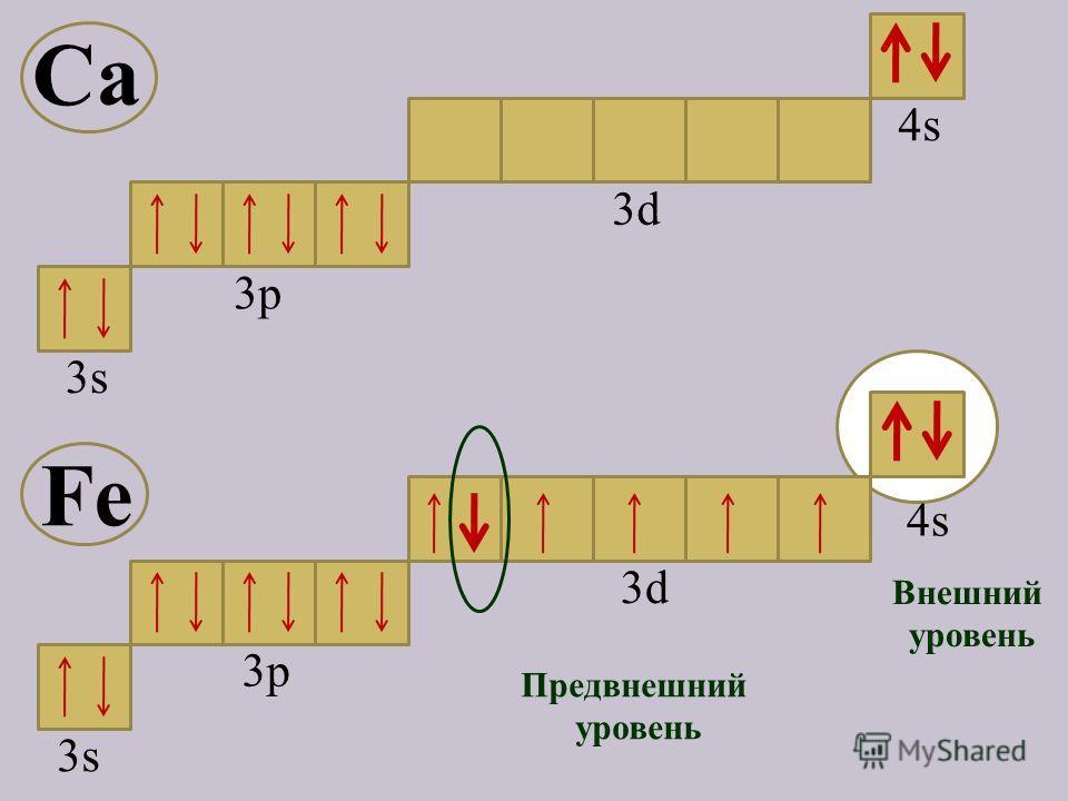 3s3s 3p 4s4s 3d3d Предвнешний уровень Внешний уровень Fe Ca 4s4s 3d3d 3р3р 3s3s
