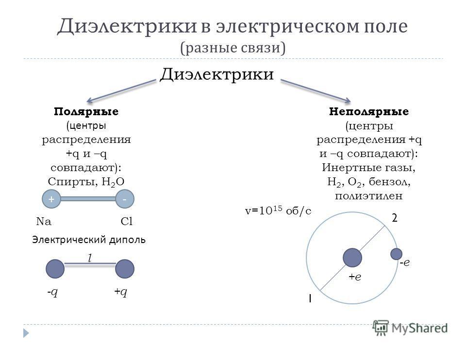 Диэлектрики в электрическом поле ( разные связи ) Диэлектрики Полярные ( центры распределения +q и –q совпадают): Спирты, Н 2 О Неполярные (центры распределения +q и –q совпадают): Инертные газы, Н 2, О 2, бензол, полиэтилен +- NaCl Электрический дип