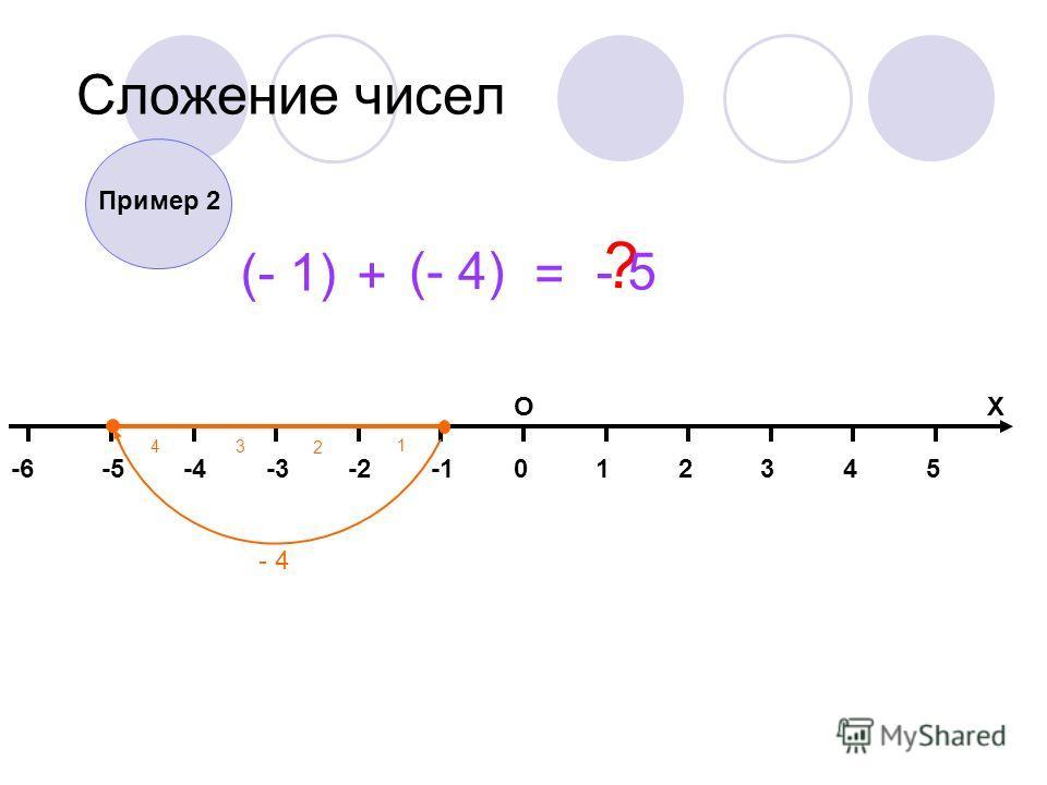 014325-2-3-4-5-6 ОХ Сложение чисел (- 1) + (- 4) = ? - 4 1 2 3 4 Пример 2 - 5
