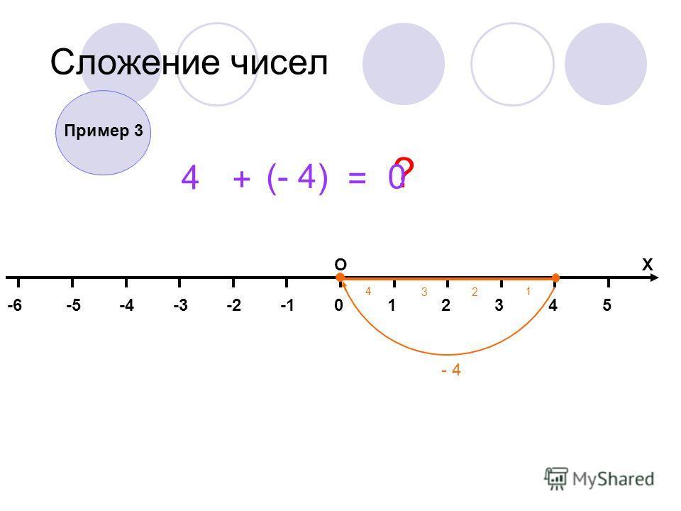 014325-2-3-4-5-6 ОХ Сложение чисел 4 + (- 4) = ? - 4 1 2 3 4 Пример 3 0
