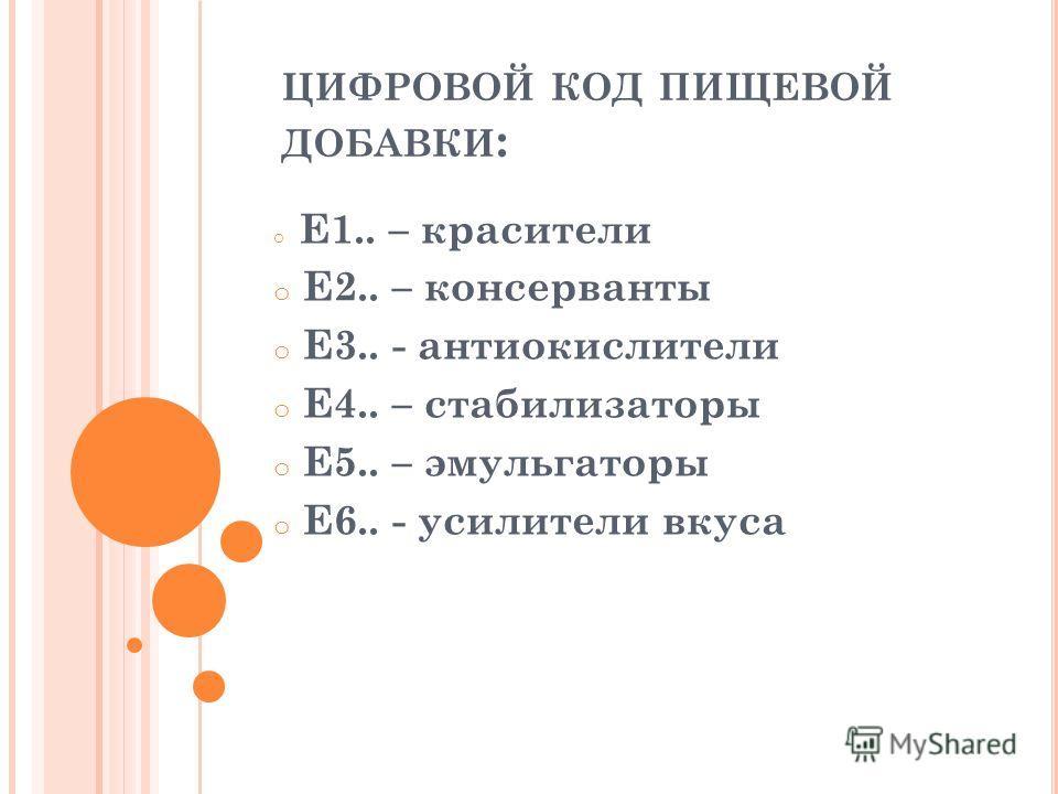 ЦИФРОВОЙ КОД ПИЩЕВОЙ ДОБАВКИ : o Е1.. – красители o Е2.. – консерванты o Е3.. - антиокислители o Е4.. – стабилизаторы o Е5.. – эмульгаторы o Е6.. - усилители вкуса
