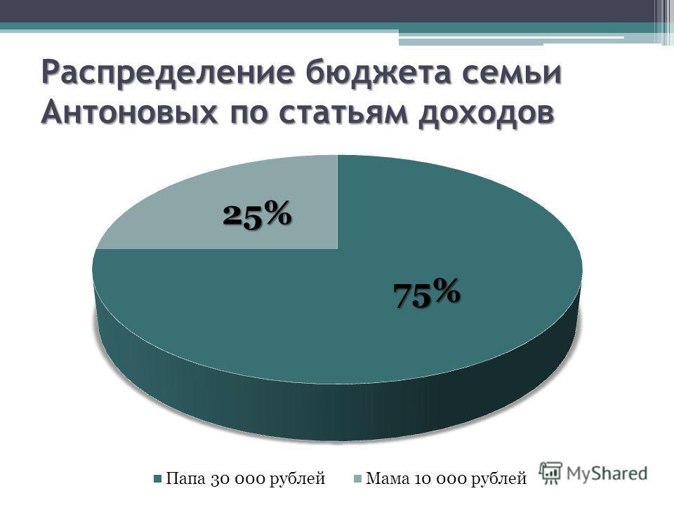 Распределение бюджета семьи Антоновых по статьям доходов