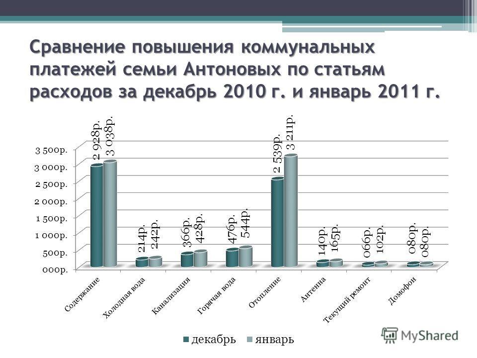 Сравнение повышения коммунальных платежей семьи Антоновых по статьям расходов за декабрь 2010 г. и январь 2011 г.