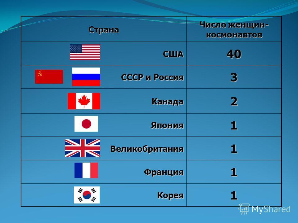Страна Число женщин- космонавтов США40 СССР и Россия 3 Канада2 Япония1 Великобритания1 Франция1 Корея1