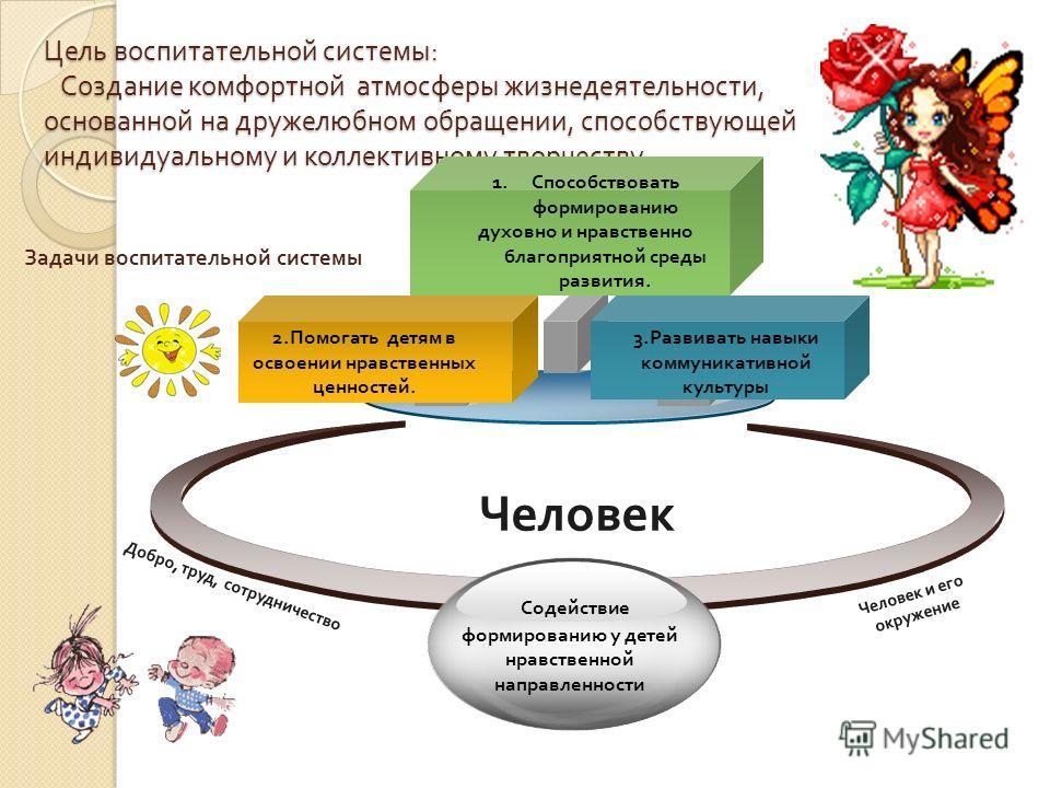 Цель воспитательной системы : Создание комфортной атмосферы жизнедеятельности, основанной на дружелюбном обращении, способствующей индивидуальному и коллективному творчеству. Человек 2. Помогать детям в освоении нравственных ценностей. 3. Развивать н