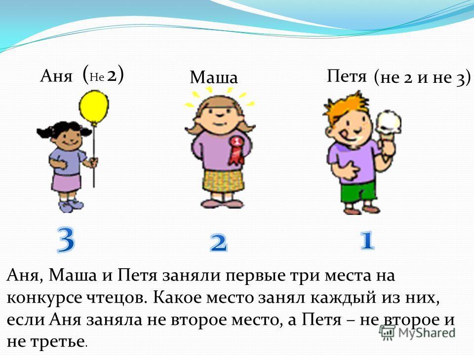 Аня, Маша и Петя заняли первые три места на конкурсе чтецов. Какое место занял каждый из них, если Аня заняла не второе место, а Петя – не второе и не третье. Аня Маша Петя ( Не 2) (не 2 и не 3)