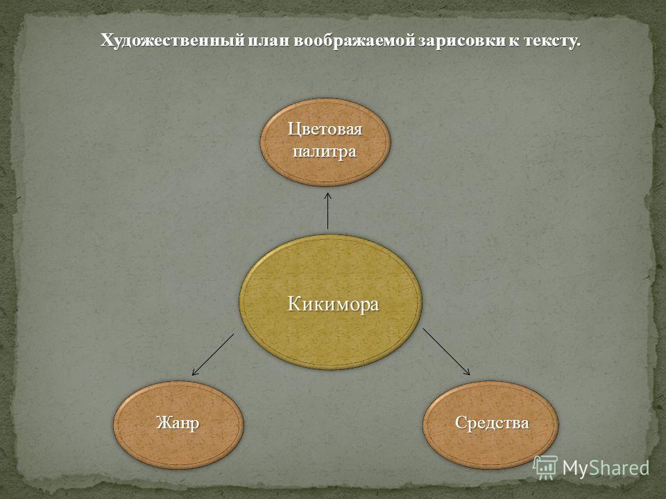 Кикимора ЖанрСредства Цветовая палитра Художественный план воображаемой зарисовки к тексту.