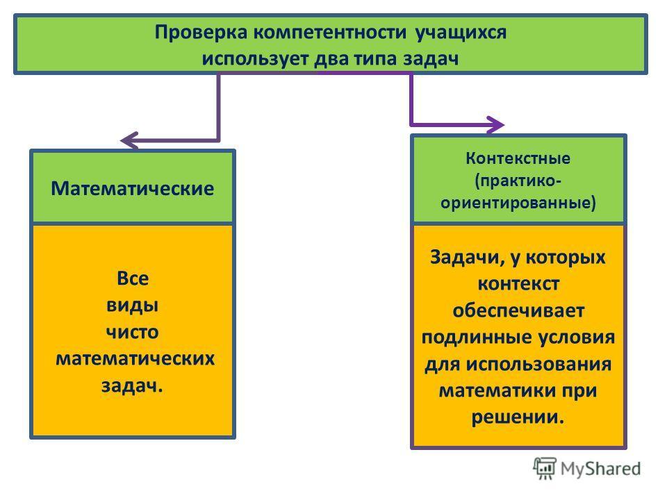 Проверка компетентности учащихся использует два типа задач Все виды чисто математических задач. Задачи, у которых контекст обеспечивает подлинные условия для использования математики при решении. Математические Контекстные (практико- ориентированные)