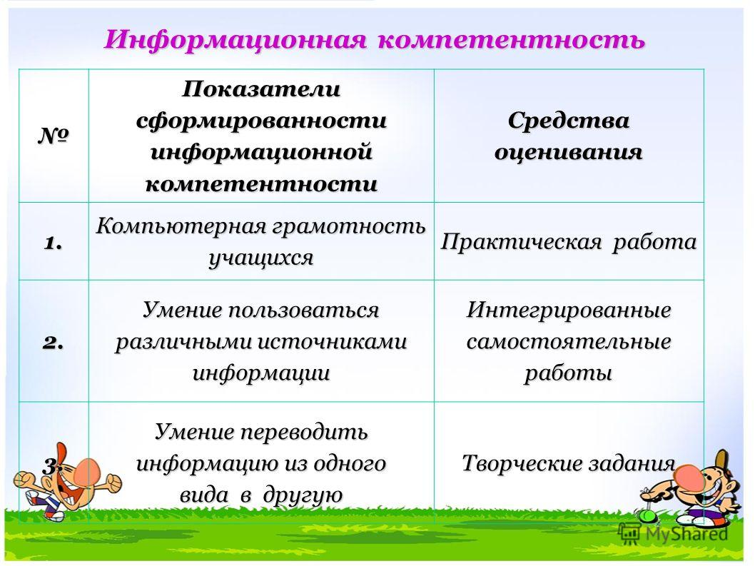 Информационная компетентность Показатели сформированности информационной компетентности Средства оценивания 1. Компьютерная грамотность учащихся Практическая работа 2. Умение пользоваться различными источниками информации Интегрированные самостоятель
