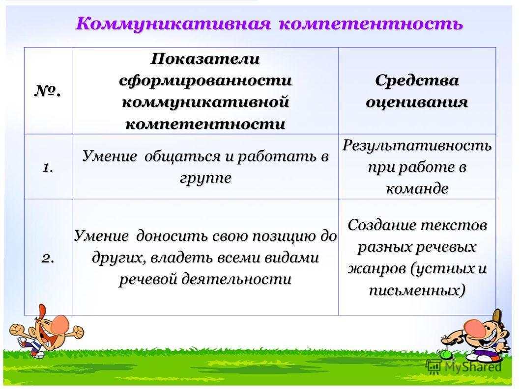 Коммуникативная компетентность. Показатели сформированности коммуникативной компетентности Средства оценивания 1. Умение общаться и работать в группе Результативность при работе в команде 2. Умение доносить свою позицию до других, владеть всеми видам