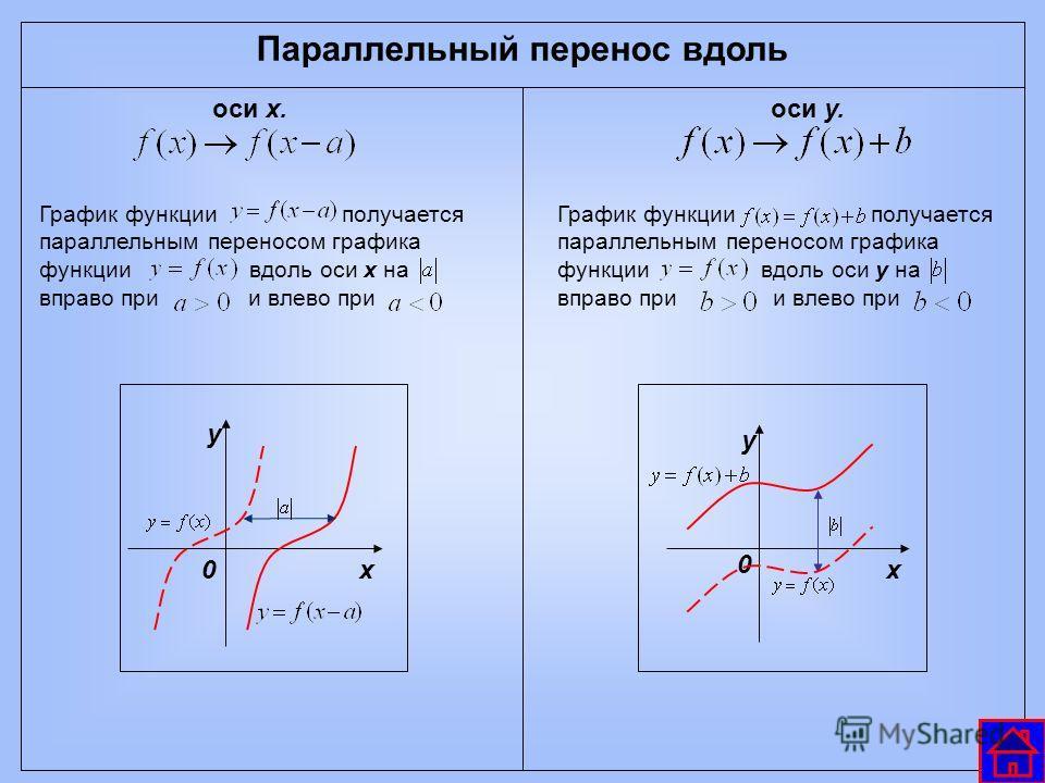 График функции получается параллельным переносом графика функции вдоль оси х на вправо при и влево при у х0 Параллельный перенос вдоль оси х.оси у. График функции получается параллельным переносом графика функции вдоль оси у на вправо при и влево при