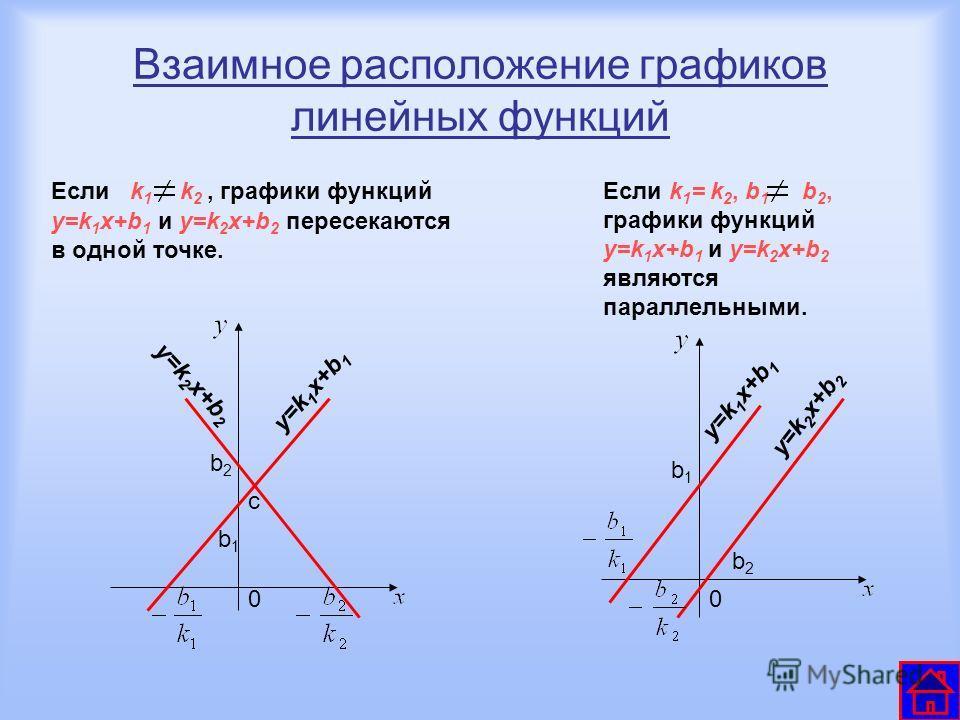 Взаимное расположение графиков линейных функций Если k 1 k 2, графики функций y=k 1 x+b 1 и y=k 2 x+b 2 пересекаются в одной точке. Если k 1 = k 2, b 1 b 2, графики функций y=k 1 x+b 1 и y=k 2 x+b 2 являются параллельными. b2b2 y=k 2 x+b 2 y=k 1 x+b