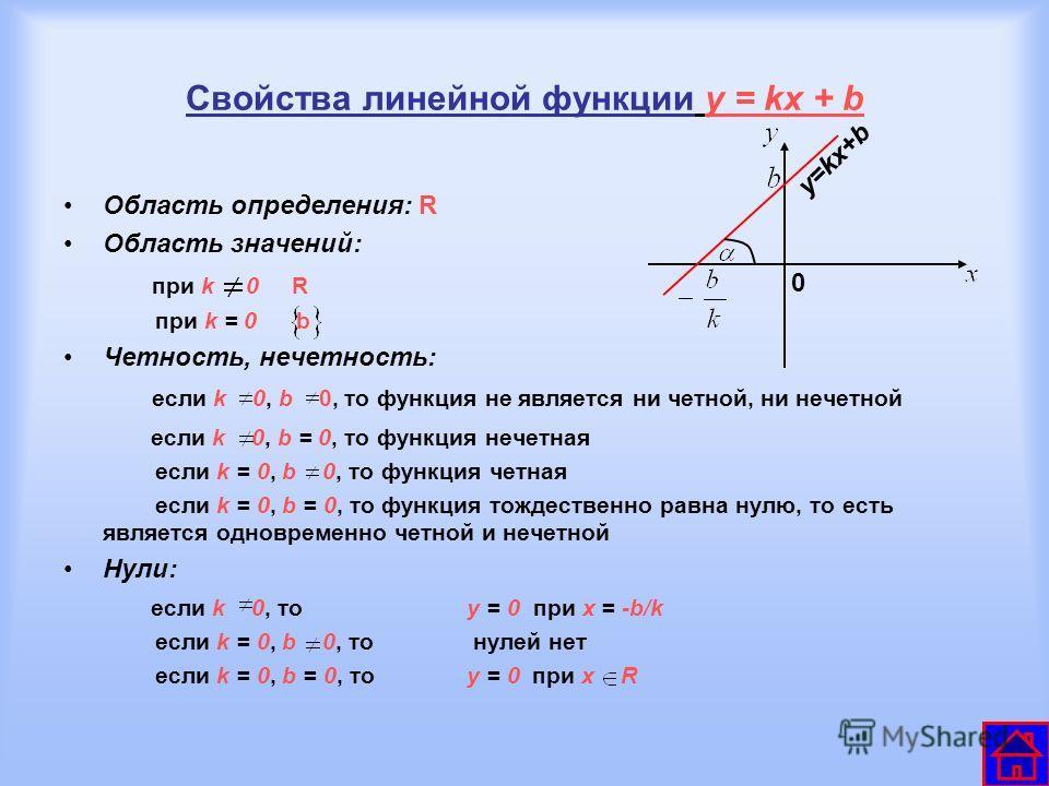 Свойства линейной функции y = kx + b Область определения: R Область значений: при k 0 R при k = 0 b Четность, нечетность: если k 0, b 0, то функция не является ни четной, ни нечетной если k 0, b = 0, то функция нечетная если k = 0, b 0, то функция че
