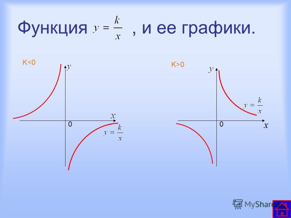 Функция, и ее графики. K0 00 x