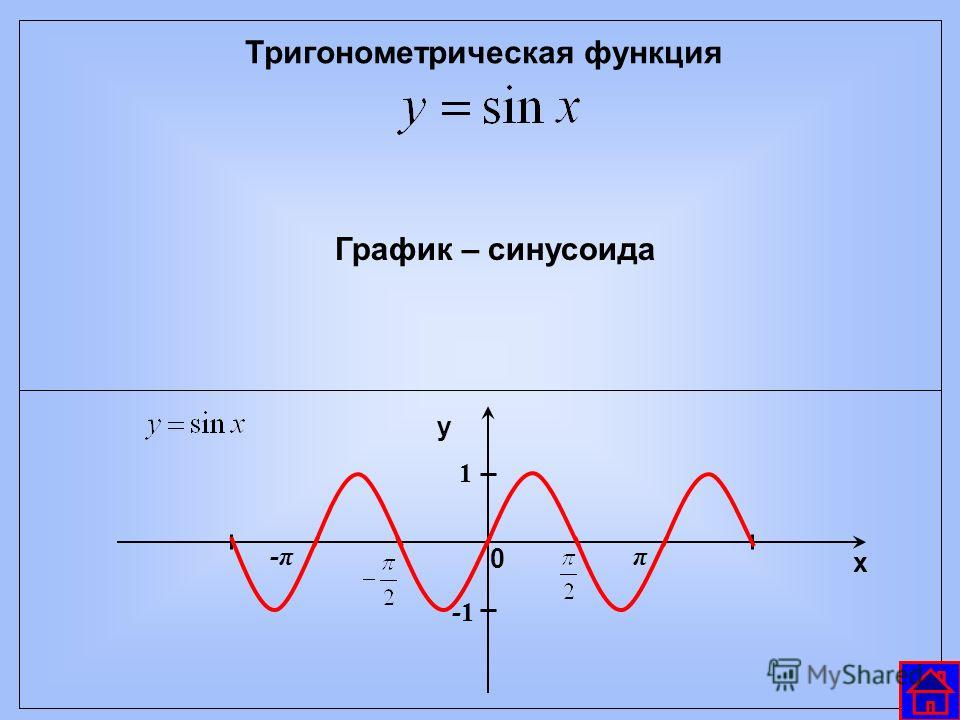 Тригонометрическая функция График – синусоида х у 0 π-π 1 -1