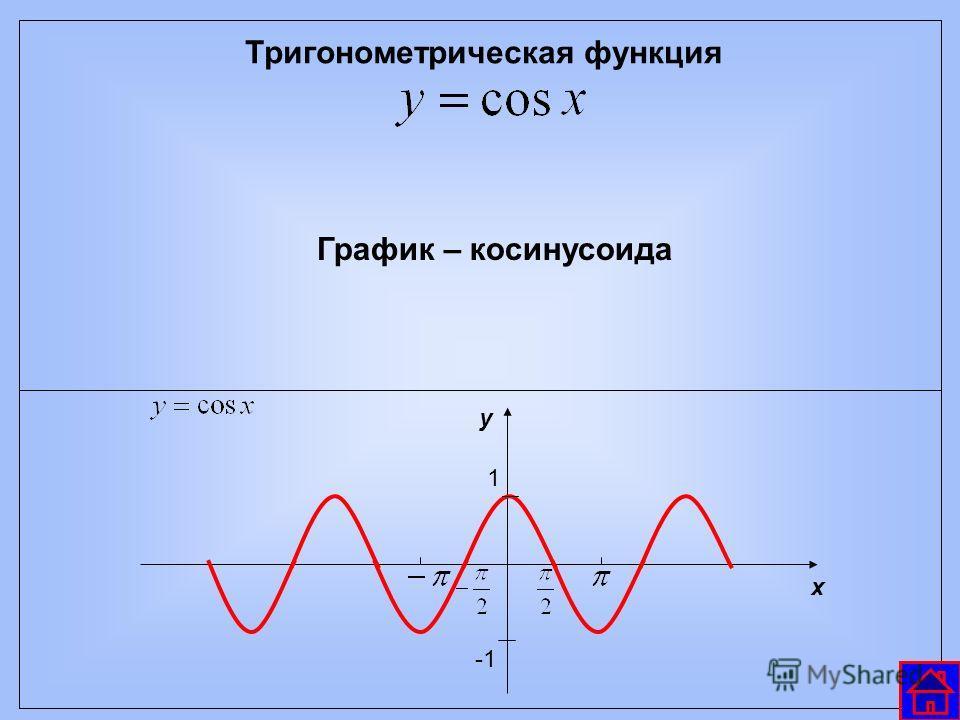 Тригонометрическая функция График – косинусоида у х 1 -1