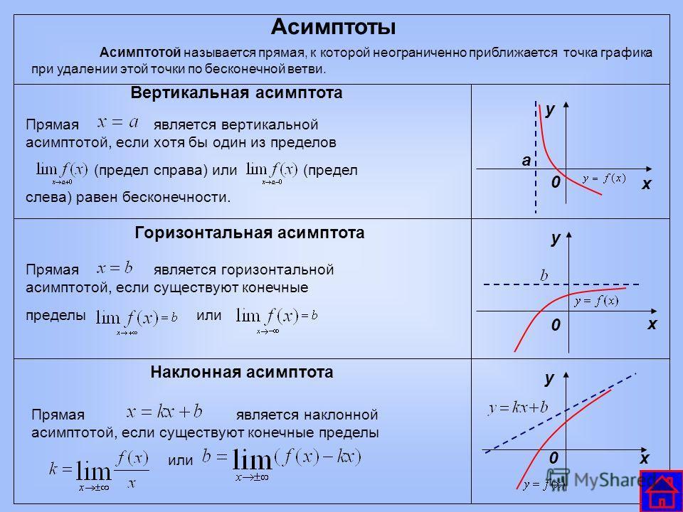 Асимптоты Асимптотой называется прямая, к которой неограниченно приближается точка графика при удалении этой точки по бесконечной ветви. Вертикальная асимптота Прямая является вертикальной асимптотой, если хотя бы один из пределов (предел справа) или