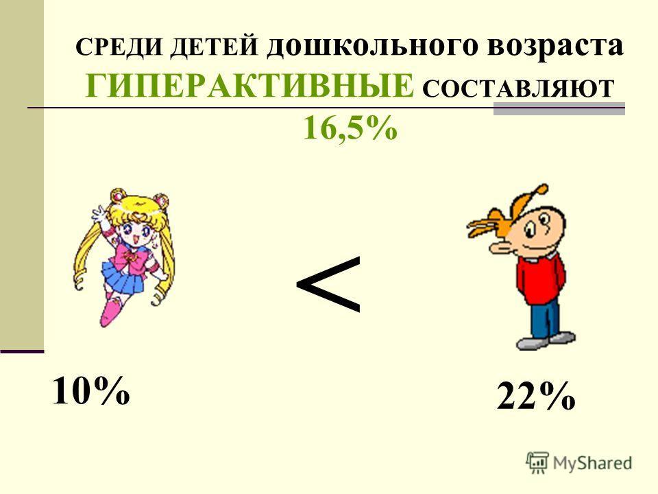 СРЕДИ ДЕТЕЙ дошкольного возраста ГИПЕРАКТИВНЫЕ СОСТАВЛЯЮТ 16,5% 10% 22%
