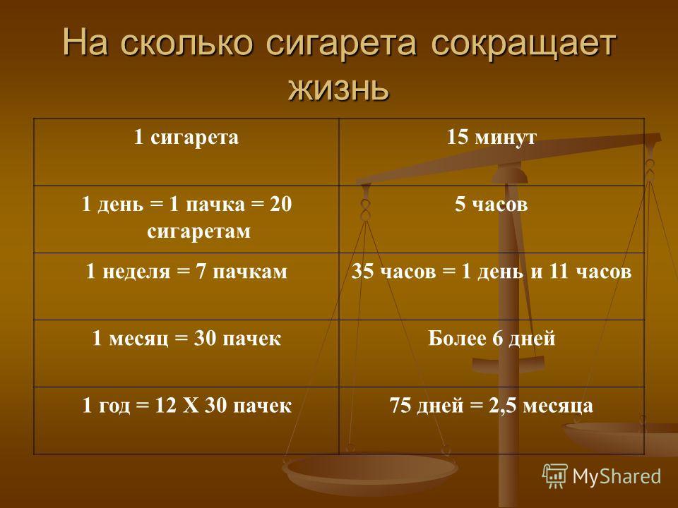 На сколько сигарета сокращает жизнь 1 сигарета15 минут 1 день = 1 пачка = 20 сигаретам 5 часов 1 неделя = 7 пачкам35 часов = 1 день и 11 часов 1 месяц = 30 пачекБолее 6 дней 1 год = 12 X 30 пачек75 дней = 2,5 месяца