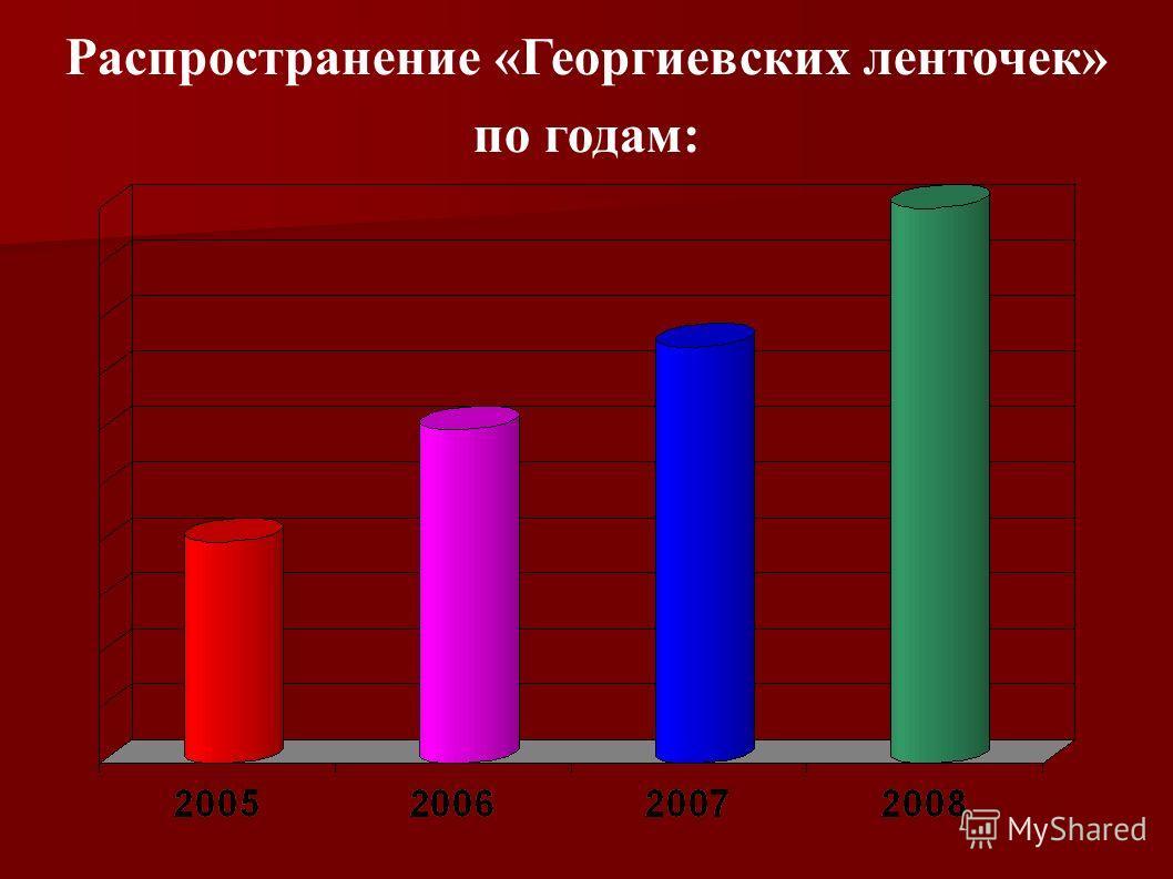 Распространение «Георгиевских ленточек» по годам: