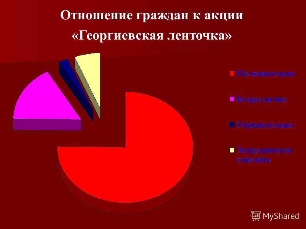 Отношение граждан к акции «Георгиевская ленточка»
