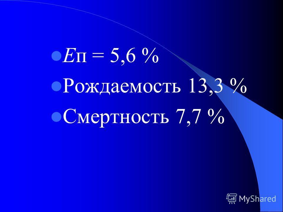 Еп = 5,6 % Рождаемость 13,3 % Смертность 7,7 %