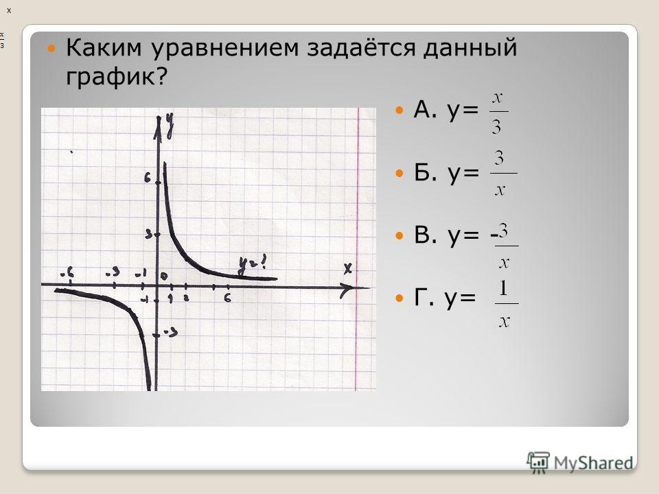 А. у= - 1 Б. у= В. у= Г. у=