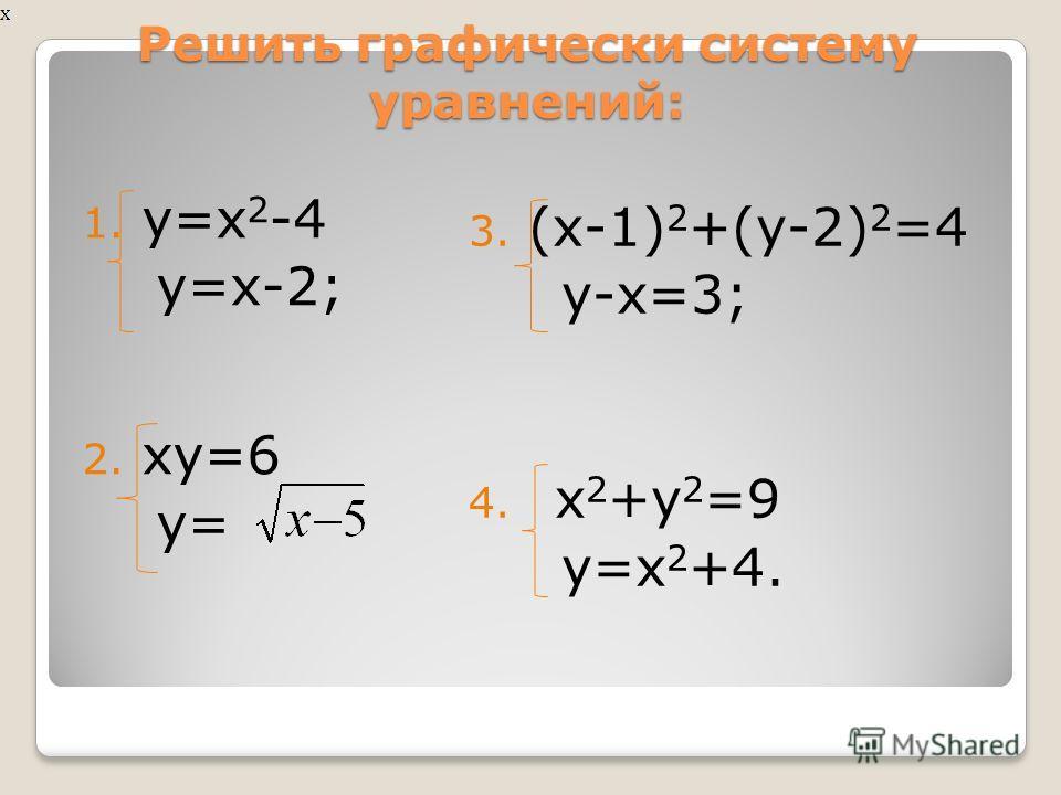 Алгоритм решения систем рациональных уравнений графическим способом: 1. Определить вид графиков, задаваемых каждым уравнением системы. 2. Построить графики в одной системе координат. 3. Найти точки пересечения графиков и выписать их координаты. 4. За